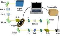 Fiber and DPSS Laser Seeds