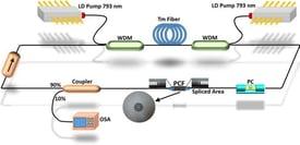 Fiber and DPSS Laser pump