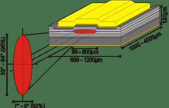 Laser Diode - Single Emitter