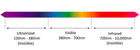 Wavelengths Chart