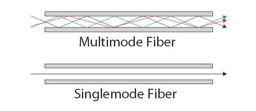 singlemode versus multimode