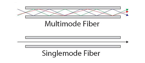 Single Mode Laser versus Multimode